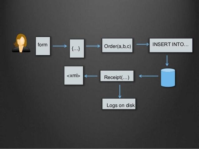 form {…} Order(a,b,c) INSERT INTO… Receipt(…) Logs on disk <xml>