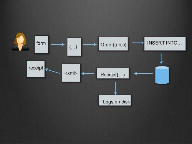 form {…} Order(a,b,c) INSERT INTO… Receipt(…)<xml> receipt Logs on disk