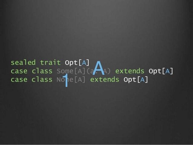 sealed trait Opt[A] case class Some[A](a: A) extends Opt[A] case class None[A] extends Opt[A] A 1