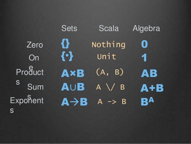 {•} Zero On e Product s Sum sExponent s Sets Scala Algebra {} A×B A∪B AB (A, B) 0 1 AB A+B A -> B A / B Nothing Unit BA