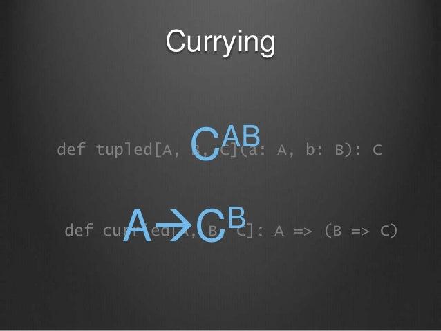 Currying def tupled[A, B, C](a: A, b: B): C def curried[A, B, C]: A => (B => C) CAB ACB