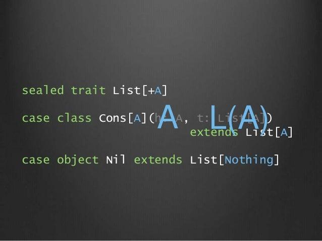 sealed trait List[+A] case class Cons[A](h: A, t: List[A]) extends List[A] case object Nil extends List[Nothing] A L(A)
