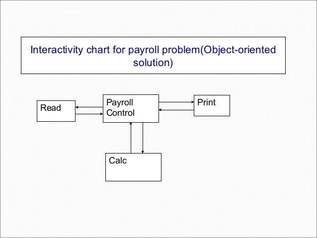 Data structures & problem solving unit 1 ppt