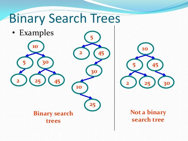Binary Search Algorithm In Data Structure | Stacktips
