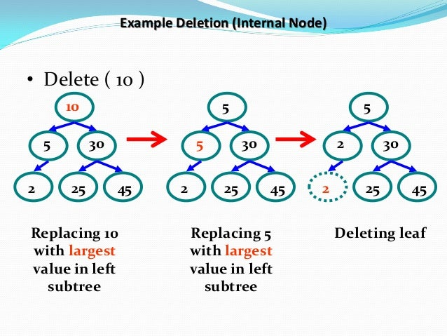 Binary Search Tree | Example | Construction | Gate Vidyalay