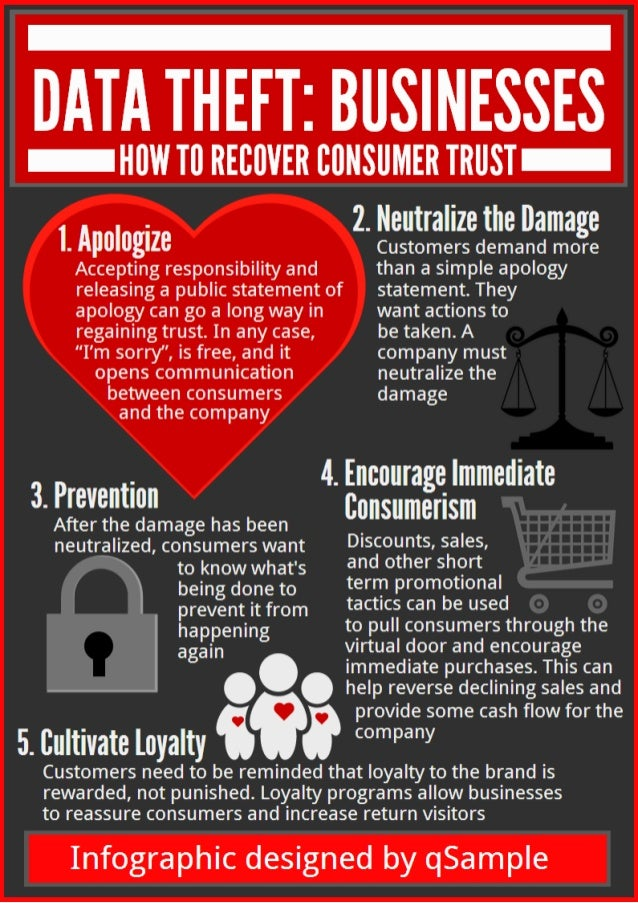 Infographic: How Businesses Can Recover Consumer Trust After Data Theft