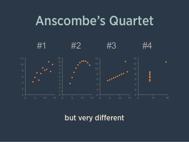 Anscombe's Quartet #1 #2 #3 #4 0! 2! 4! 6! 8! 10! 12! 0! 5! 10! 15! 0! 1! 2! 3! 4! 5! 6! 7! 8! 9! 10! 0! 5! 10! 15! 0! 2! ...