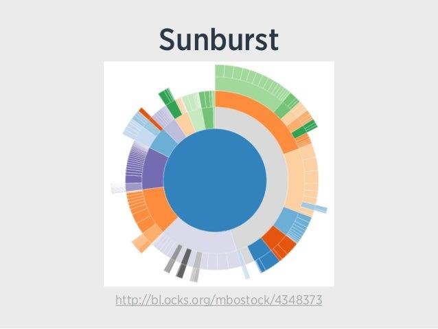 Sunburst http://bl.ocks.org/mbostock/4348373