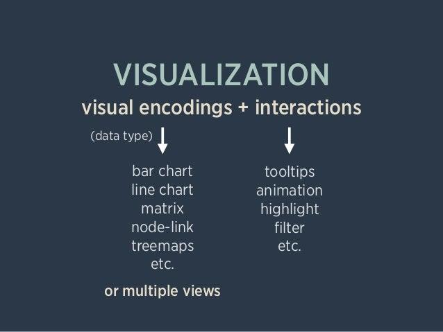VISUALIZATION visual encodings + interactions tooltips animation highlight filter etc. bar chart line chart matrix node-lin...