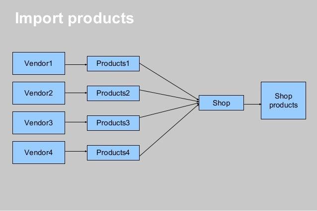 Data transformations. Using kettle transformations - Andriy Kyrylenko, Slide 3
