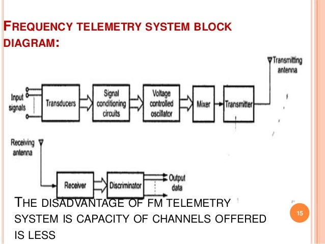 Data Transmission And Telemetry