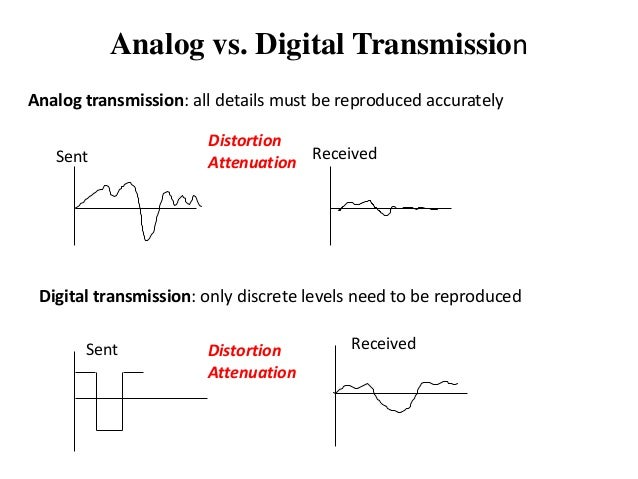 Data Transmission Rate And Bandwidth