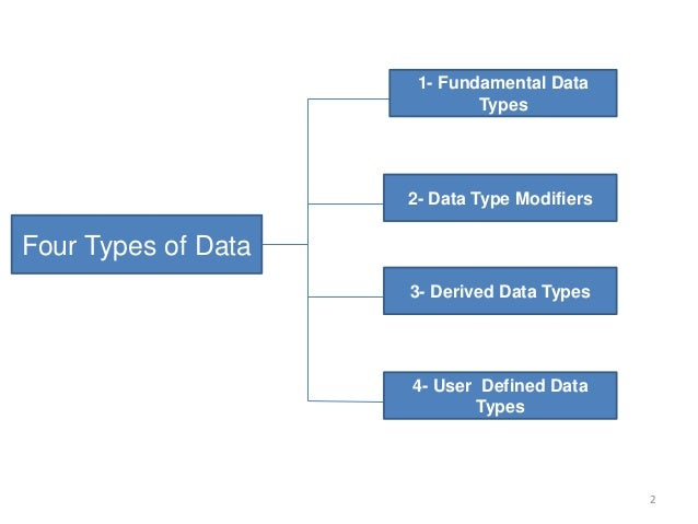 Four Types of Data 1- Fundamental Data Types 4- User Defined Data Types 2- Data Type Modifiers 3- Derived Data Types 2