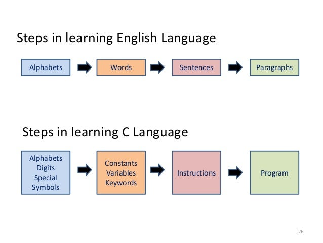 Alphabets Words Sentences Paragraphs Alphabets Digits Special Symbols Constants Variables Keywords Instructions Program St...