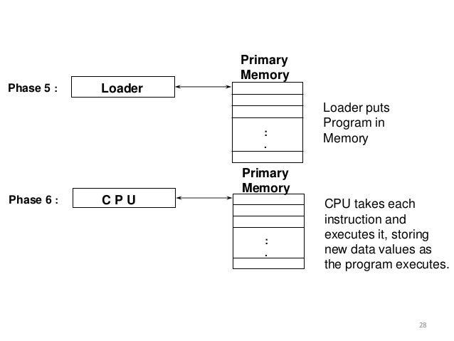 LoaderPhase 5 : : . Primary Memory Loader puts Program in Memory C P UPhase 6 : : . Primary Memory CPU takes each instruct...