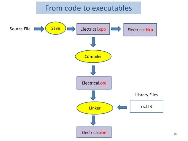 From code to executables Electrical.cpp Electrical.obj Electrical.exe Electrical.bkp Compiler Linker SaveSource File cs.LI...