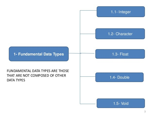1- Fundamental Data Types 1.1- Integer 1.2- Character 1.4- Double 1.5- Void 1.3- Float FUNDAMENTAL DATA TYPES ARE THOSE TH...