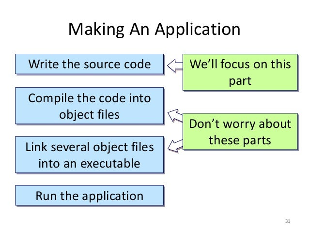 Making An Application Write the source code Compile the code into object files Link several object files into an executabl...