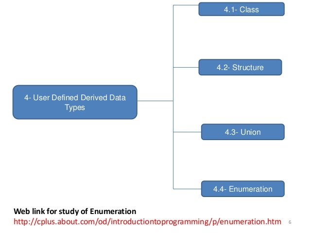 4- User Defined Derived Data Types 4.1- Class 4.2- Structure 4.3- Union 4.4- Enumeration 6 Web link for study of Enumerati...