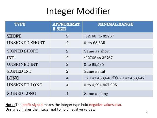 Integer Modifier TYPE APPROXIMAT E SIZE MINIMAL RANGE SHORT 2 -32768 to 32767 UNSIGNED SHORT 2 0 to 65,535 SIGNED SHORT 2 ...