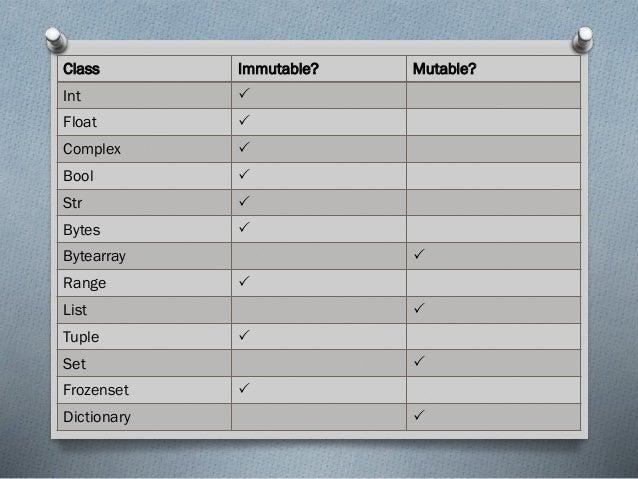 Python-03| Data types