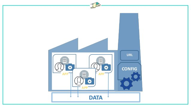 API-Driven Development Application Programming Interface Interface de programmation Un ensemble normalisé de méthodes ou d...