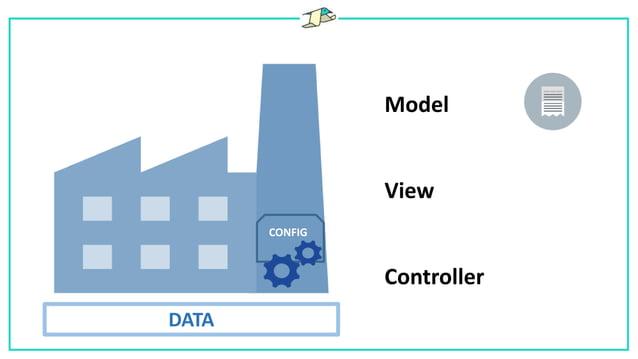 Model View Controller CONFIG APPDATA