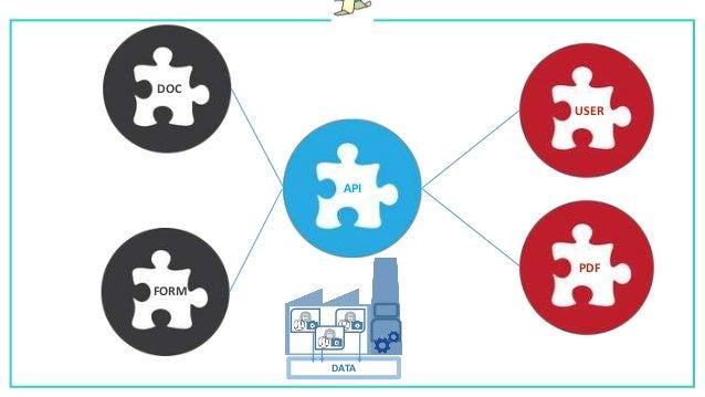 DATA Privacy ? – Choisir l'accès. ? – Choisir le format.