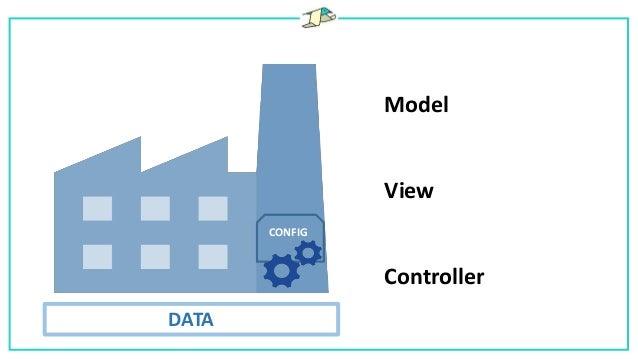 Model View Controller CONFIG DATA