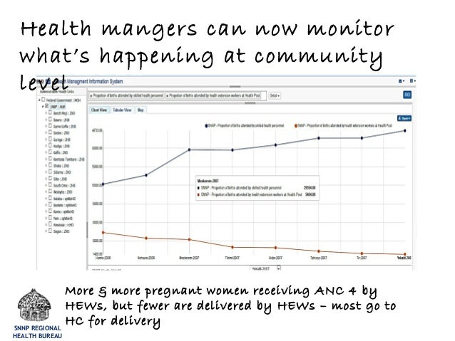 Health mangers can now monitor what's happening at community level More & more pregnant women receiving ANC 4 by HEWs, but...