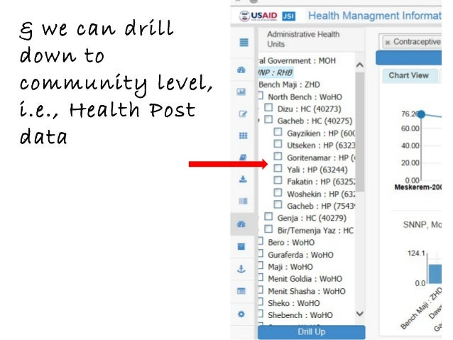 & we can drill down to community level, i.e., Health Post data