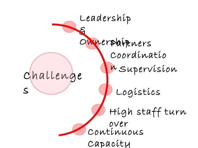 Partners Coordinatio n Logistics Continuous Capacity Challenge s Leadership & Ownership Supervision High staff turn over