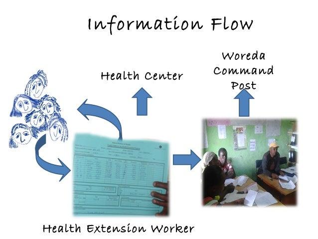 Information Flow Health Extension Worker Woreda Command Post Health Center