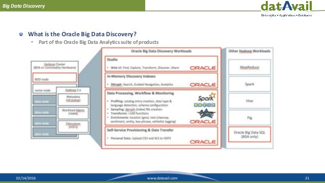 10/14/2016 21www.datavail.com Big Data Discovery What is the Oracle Big Data Discovery? • Part of the Oracle Big Data Anal...