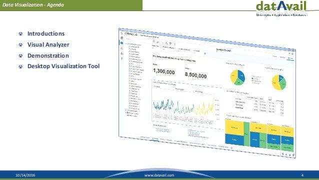 10/14/2016 4www.datavail.com Introductions Visual Analyzer Demonstration Desktop Visualization Tool Data Visualization - A...