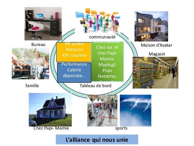 Mr avatar  Mesures  KPI, courbes  Informations:  Chez soi et  chez Papi-  Bureau Maison d'Avatar  Mamie:  Myplug2  Pops  N...
