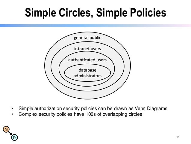 Simple Circles, Simple Policies general public intranet users  authenticated users database administrators  • •  Simple au...