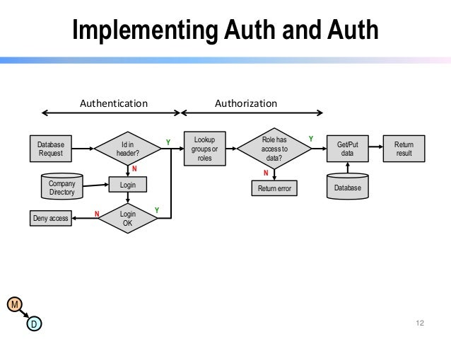 Implementing Auth and Auth Authentication  Database Request  Authorization  Y  Id in header? N  Company Directory Deny acc...