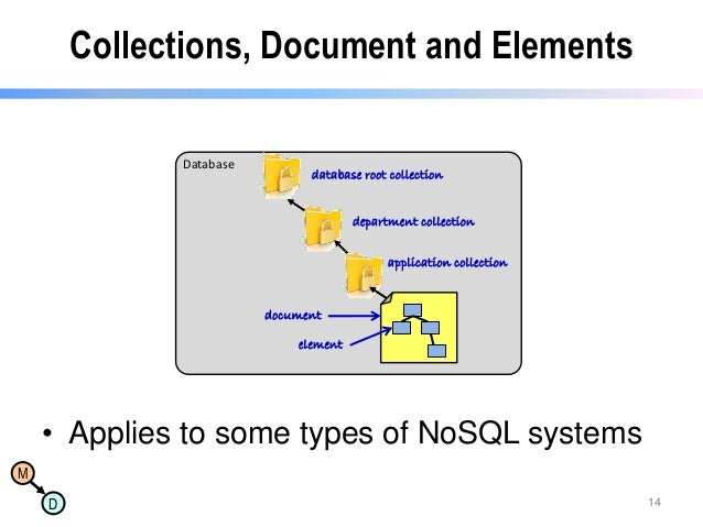Collections, Document and Elements Database  database root collection  department collection application collection  docum...
