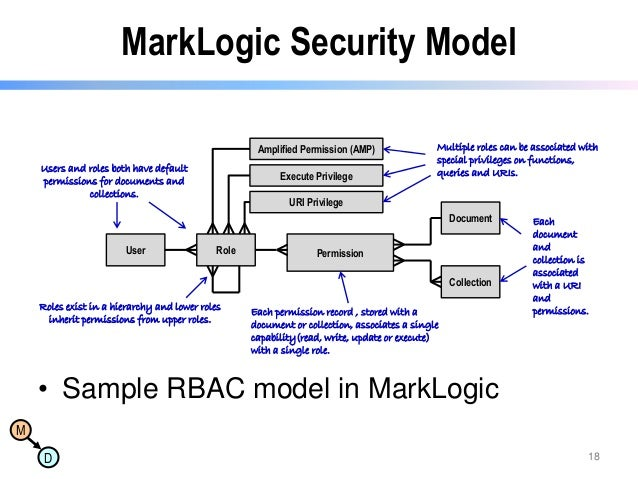 MarkLogic Security Model Amplified Permission (AMP) Users and roles both have default permissions for documents and collec...