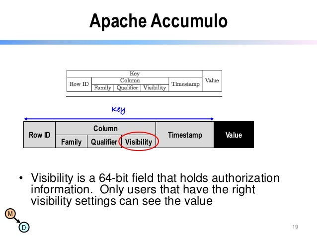 Apache Accumulo  Key Row ID  Column  Family  Qualifier Visibility  Timestamp  Value  • Visibility is a 64-bit field that h...