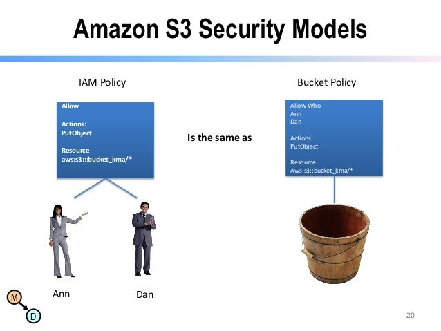 Amazon S3 Security Models IAM Policy  Bucket Policy Allow Who Ann Dan  Allow Actions: PutObject  Is the same as  Resource ...