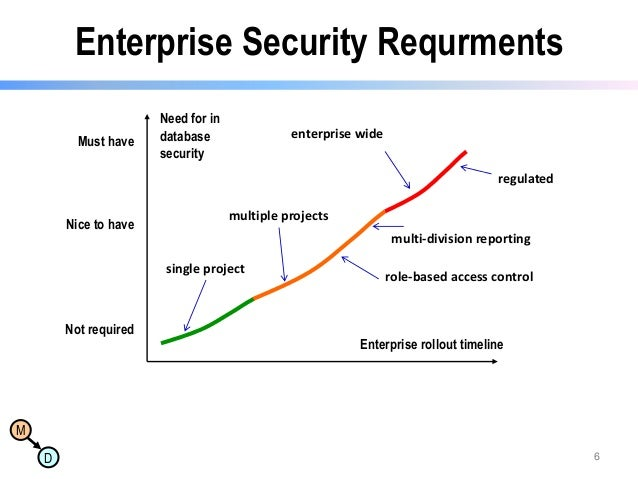 Enterprise Security Requrments Must have  Need for in database security  enterprise wide regulated  Nice to have  multiple...