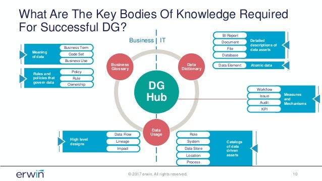 What Are The Key Bodies Of Knowledge Required For Successful DG? © 2017 erwin. All rights reserved. 10 DG Hub Business Glo...