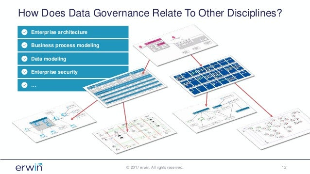 How Does Data Governance Relate To Other Disciplines? © 2017 erwin. All rights reserved. 12 Enterprise architecture Busine...