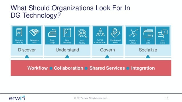 What Should Organizations Look For In DG Technology? © 2017 erwin. All rights reserved. 13 Understand Data Dictionary Data...