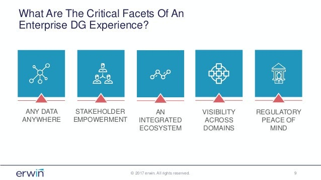 What Are The Critical Facets Of An Enterprise DG Experience? © 2017 erwin. All rights reserved. 9 REGULATORY PEACE OF MIND...