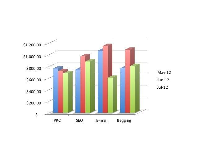 $-‐           $600.00       $1,200.00     PPC   SEO   E-‐mail   Begging   May-‐12   Jun-...