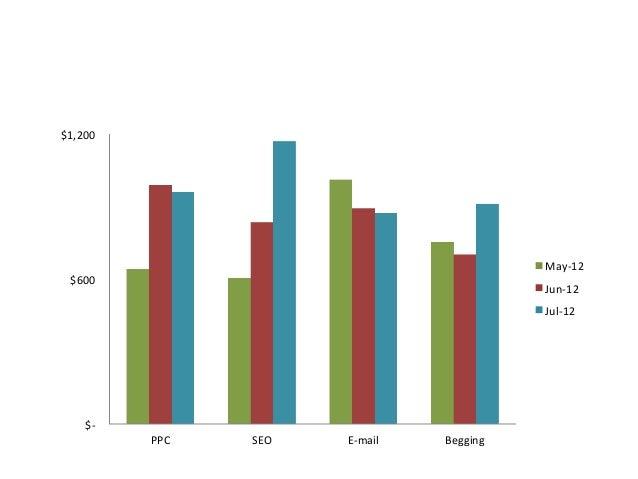 Time Effort Onsite SEO Social Media Content Analytics