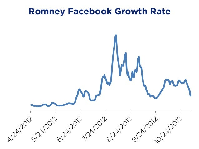 Facebook growth rates Romney Obama Convention Pre-convention avg
